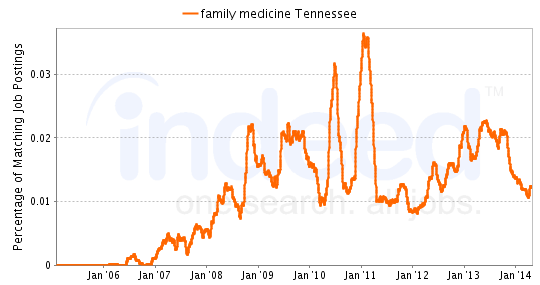 Chart of Family Medicine job growth in Tennessee